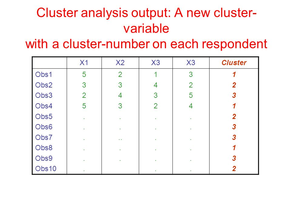 Cluster analysis output: A new cluster- variable with a cluster-number on each respondent X1X2X3 Cluster Obs1 Obs2 Obs3 Obs4 Obs5 Obs6 Obs7 Obs8 Obs9