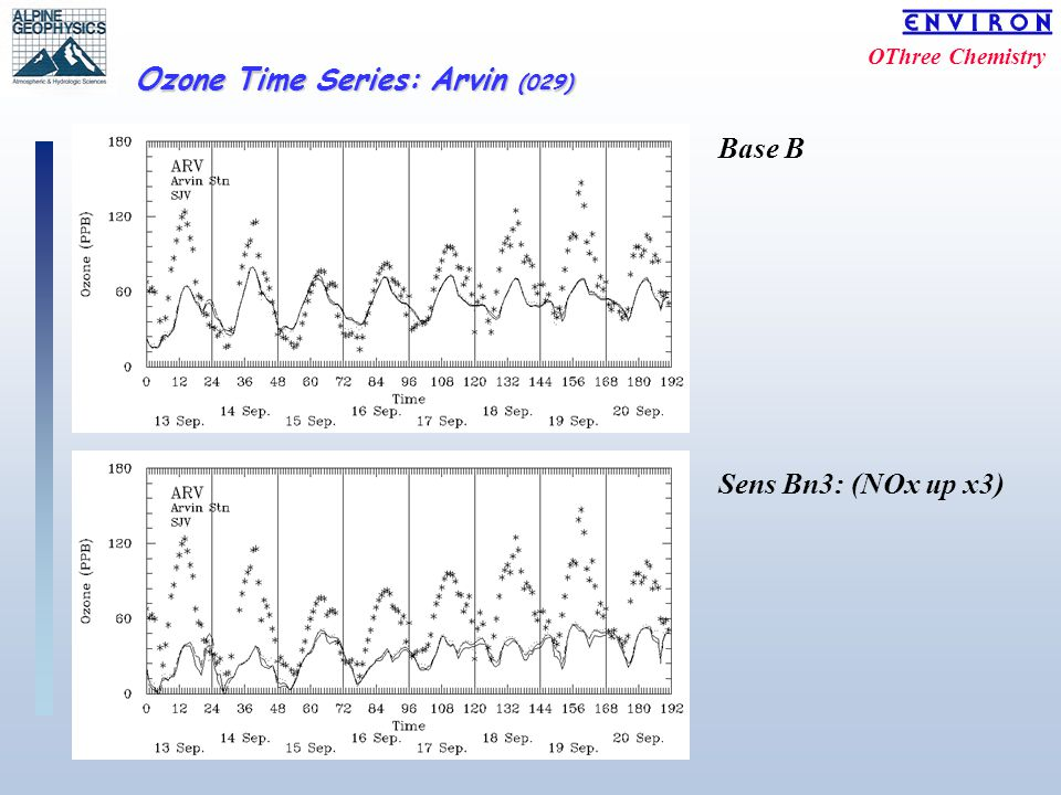 OThree Chemistry Ozone Time Series: Arvin (029) Base B Sens Bn3: (NOx up x3)