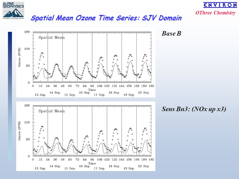 OThree Chemistry Spatial Mean Ozone Time Series: SJV Domain Base B Sens Bn3: (NOx up x3)