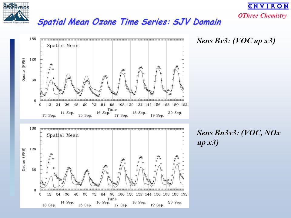 OThree Chemistry Spatial Mean Ozone Time Series: SJV Domain Sens Bv3: (VOC up x3) Sens Bn3v3: (VOC, NOx up x3)