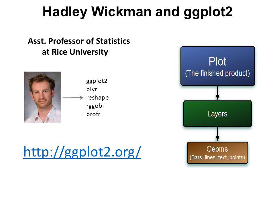 Asst. Professor of Statistics at Rice University ggplot2 plyr reshape rggobi profr Hadley Wickman and ggplot2 http://ggplot2.org/