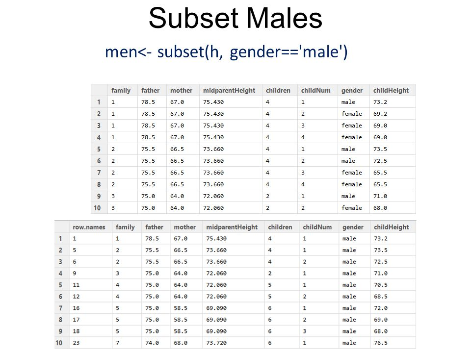 Subset Males men<- subset(h, gender=='male')