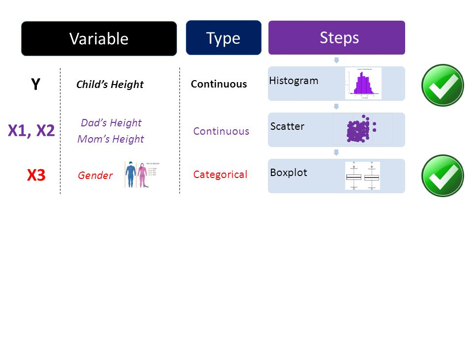 Steps Continuous Categorical Histogram Scatter Boxplot Child's Height Dad's Height Gender Continuous Y X1, X2 X3 Type Variable Mom's Height