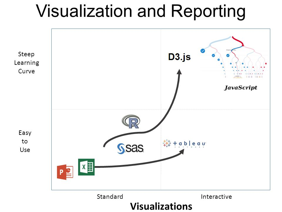 Easy to Use Interactive Standard Visualizations Steep Learning Curve Visualization and Reporting
