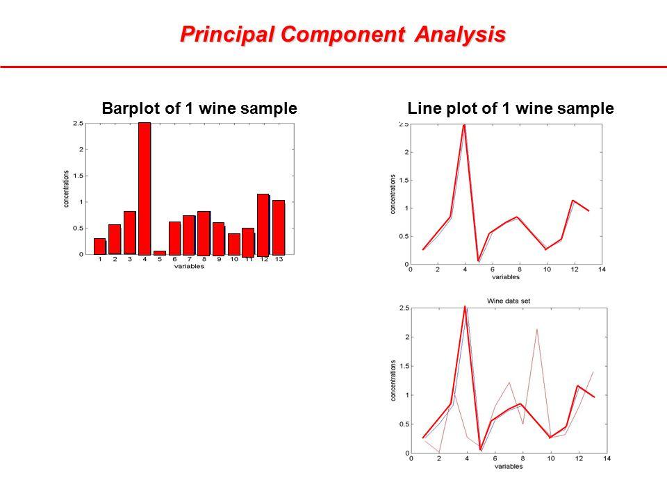 Principal Component Analysis Line plot of 1 wine sample Barplot of 1 wine sample