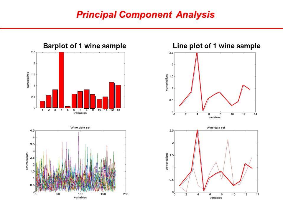 Principal Component Analysis Line plot of 1 wine sampleBarplot of 1 wine sample