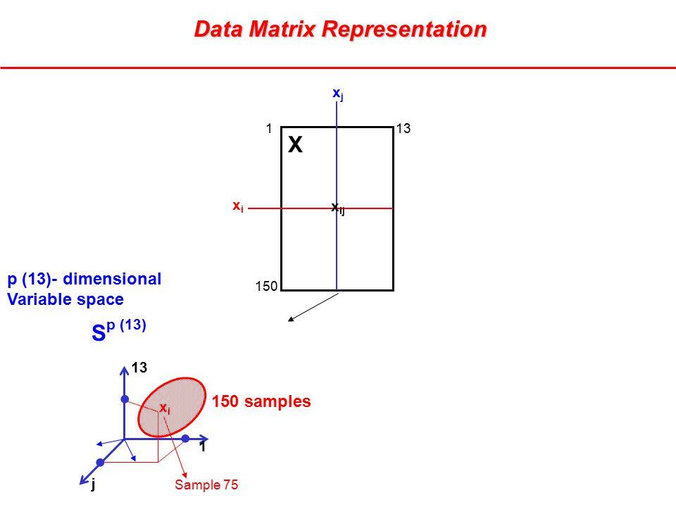 xjxj xixi X x ij 113 150 13 1 p (13)- dimensional Variable space 150 samples j xixi Sample 75 S p (13)    Data Matrix Representation Data Matrix Representation