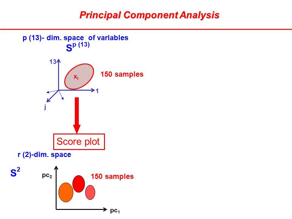 r (2)-dim. space pc 2 pc 1 S2S2 1 p (13)- dim. space of variables S p (13) j xixi 13 150 samples Principal Component Analysis Score plot
