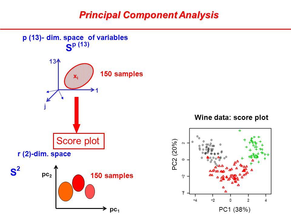 r (2)-dim. space pc 2 pc 1 S2S2 1 p (13)- dim. space of variables S p (13) j xixi 13 150 samples Principal Component Analysis Score plot PC1 (38%) PC2