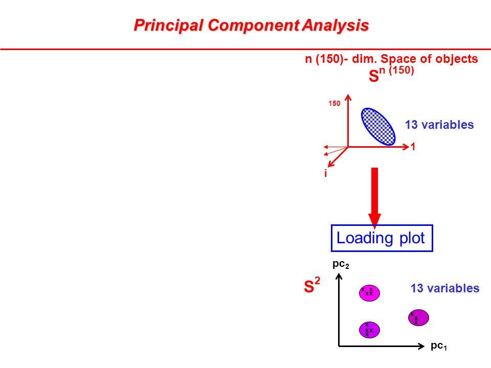 pc 2 pc 1 S2S2 150 1 i n (150)- dim. Space of objects S n (150) 13 variables x x xx xx x x x x x Loading plot Principal Component Analysis