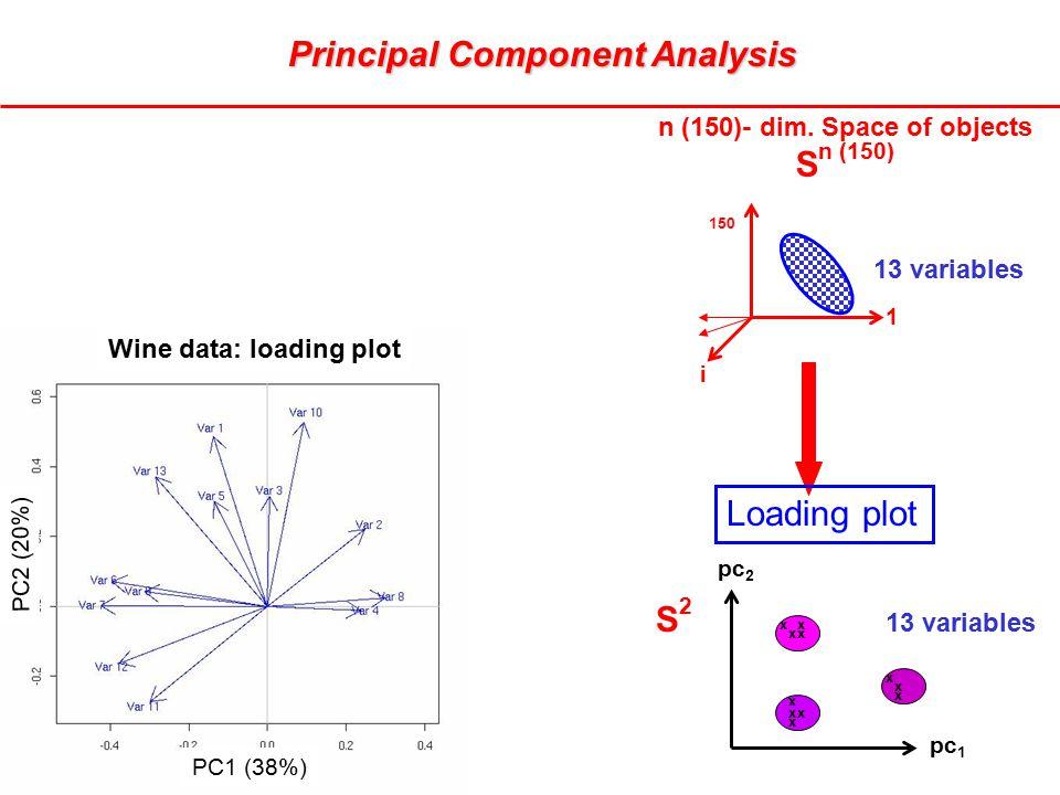 pc 2 pc 1 S2S2 150 1 i n (150)- dim. Space of objects S n (150) 13 variables x x xx xx x x x x x Loading plot Principal Component Analysis Wine data: