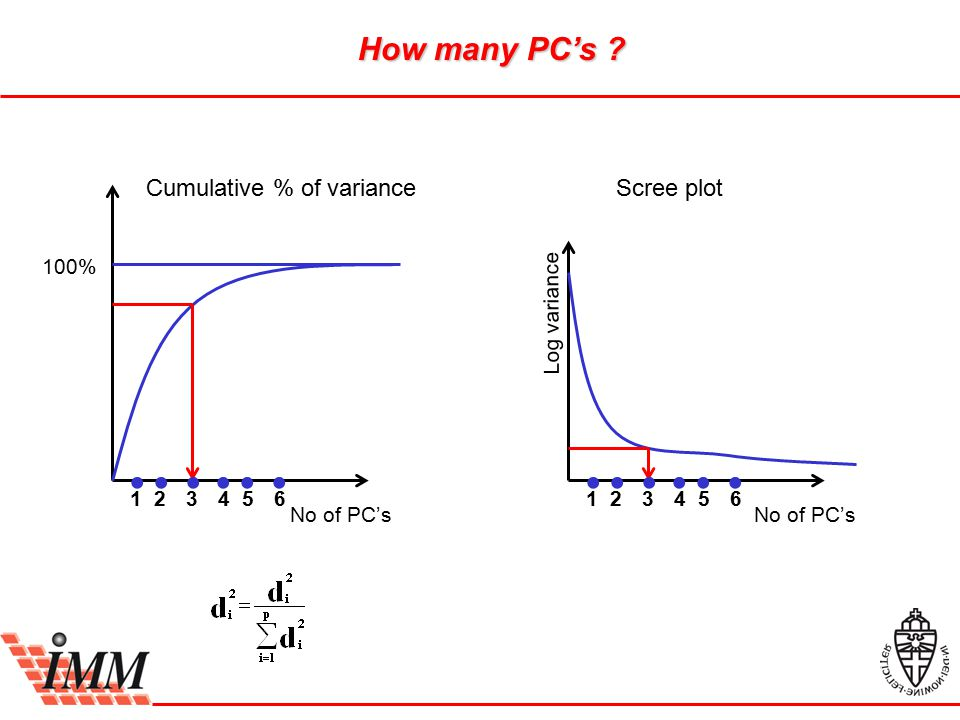 How many PC's ? No of PC's Cumulative % of varianceScree plot 100% No of PC's Log variance  231156423564