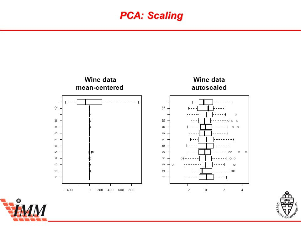 Wine data mean-centered Wine data autoscaled PCA: Scaling