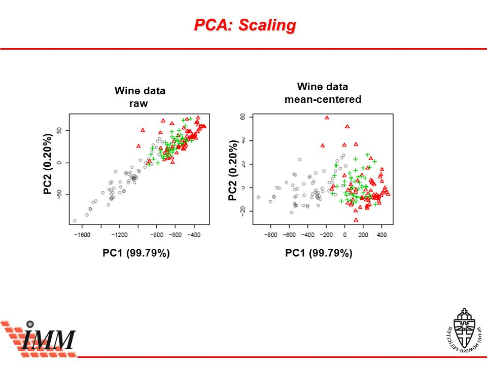 Wine data raw Wine data mean-centered PC1 (99.79%) PC2 (0.20%) PC1 (99.79%) PC2 (0.20%) PCA: Scaling