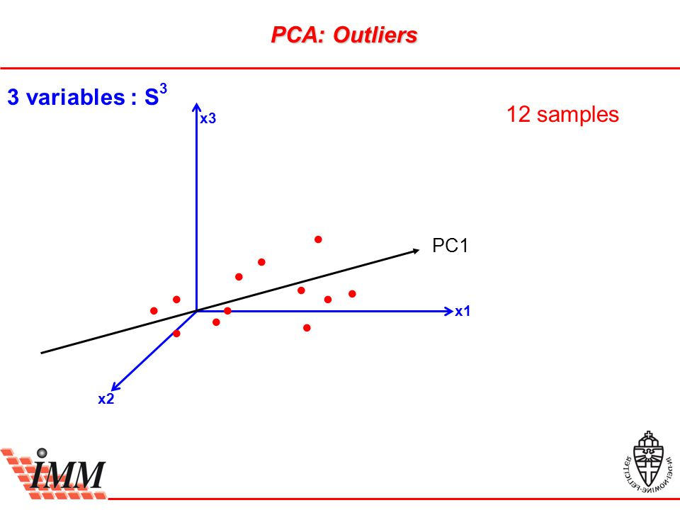x3 x1 x2 3 variables : S 3 12 samples PC1 PCA: Outliers