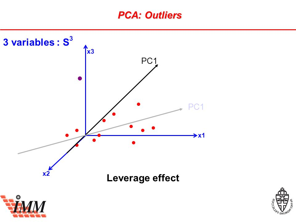 x3 x1 x2 3 variables : S 3 PC1 Leverage effect PCA: Outliers