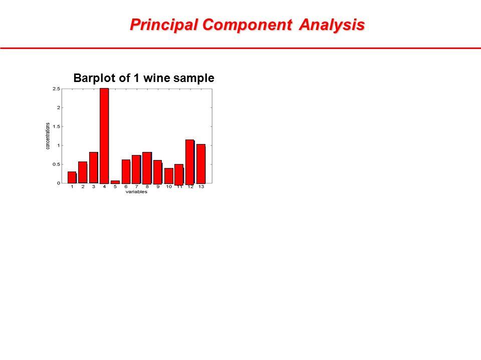 Principal Component Analysis Barplot of 1 wine sample