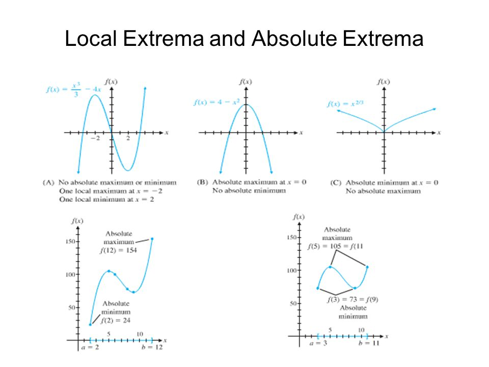 Local Extrema and Absolute Extrema