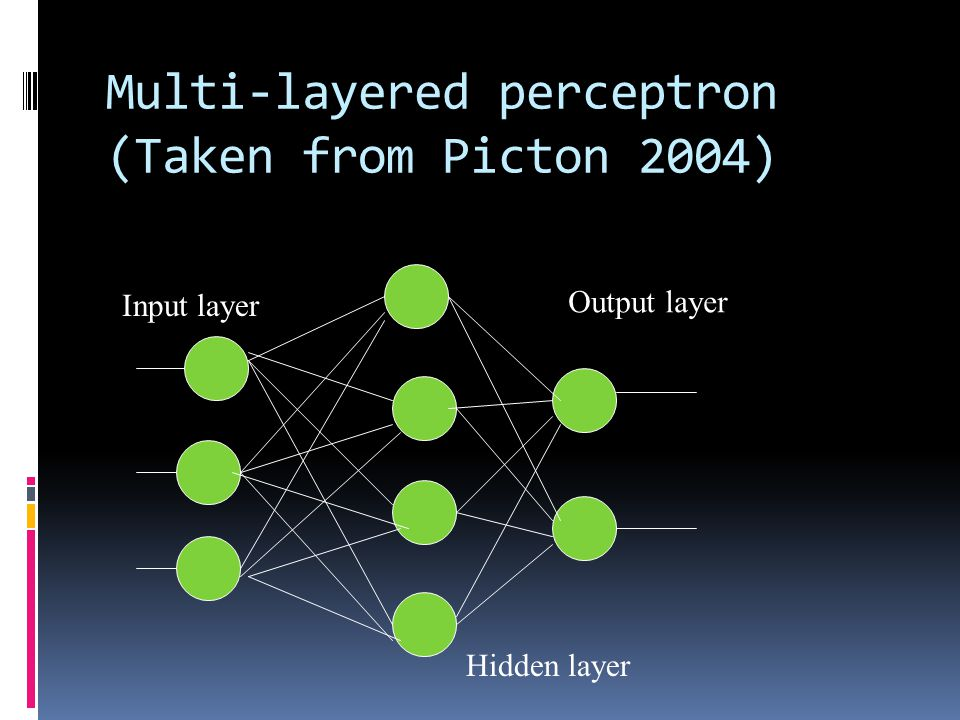Multi-layered perceptron (Taken from Picton 2004) Input layer Hidden layer Output layer