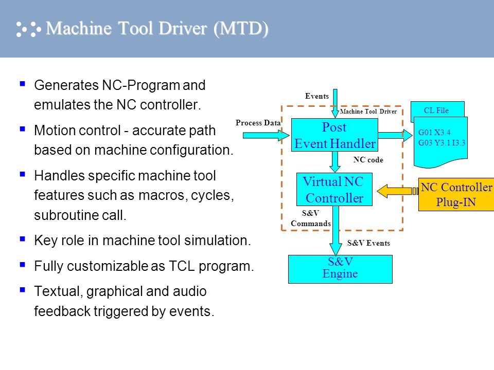 Machine Tool Driver (MTD)  Generates NC-Program and emulates the NC controller.  Motion control - accurate path based on machine configuration.  Ha