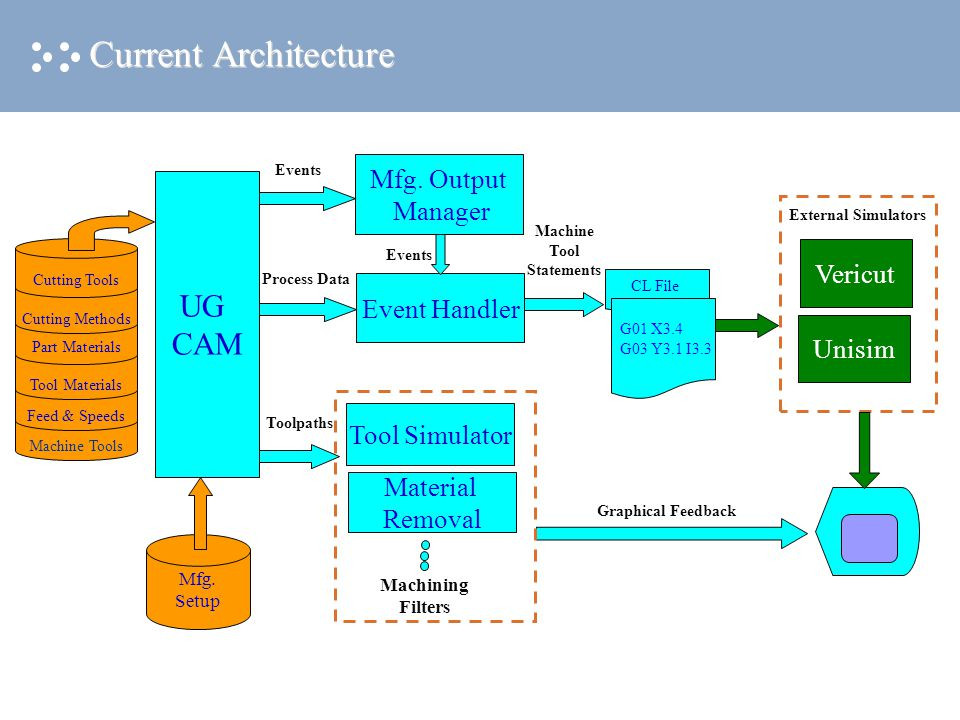 CL File Current Architecture Mfg. Setup Mfg.