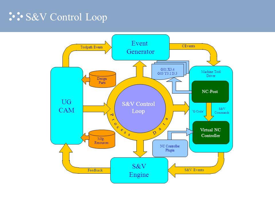 G01 X3.4 G03 Y3.1 I3.3 Design Parts Mfg. Resources S&V Control Loop P r o c e s s D a t a Feedback S&V Events CEvents Toolpath Events Machine Tool Dri