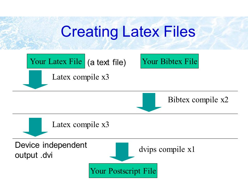 Creating Latex Files Your Latex FileYour Bibtex File Latex compile x3 Bibtex compile x2 Latex compile x3 Your Postscript File dvips compile x1 Device