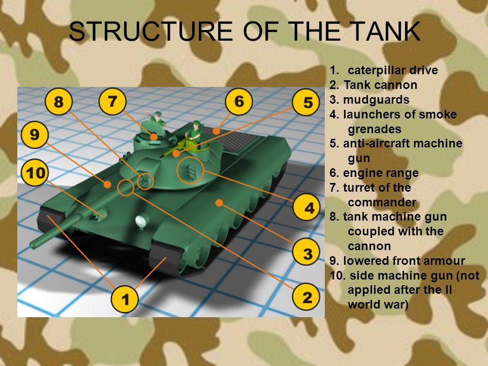 STRUCTURE OF THE TANK 1.caterpillar drive 2. Tank cannon 3. mudguards 4. launchers of smoke grenades 5. anti-aircraft machine gun 6. engine range 7. t