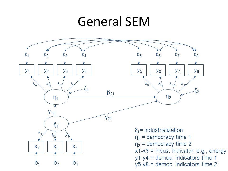 General SEM ε1ε1 y1y1 ε2ε2 y2y2 ε3ε3 y3y3 ε4ε4 y4y4 ε5ε5 y5y5 ε6ε6 y6y6 ε7ε7 y7y7 ε8ε8 y8y8 δ1δ1 x1x1 δ2δ2 x2x2 δ3δ3 x3x3 η1η1 ξ1ξ1 η2η2 ζ1ζ1 ζ2ζ2 β 21 γ 21 γ 11 λ1λ1 λ2λ2 λ3λ3 λ4λ4 λ5λ5 λ6λ6 λ7λ7 λ8λ8 λ9λ9 λ 10 λ 11 ξ 1 = industrialization η 1 = democracy time 1 η 2 = democracy time 2 x1-x3 = indus.