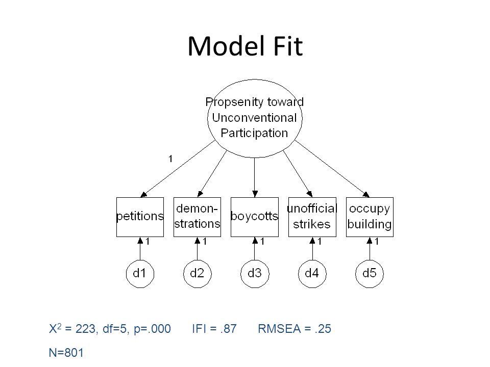Model Fit Χ 2 = 223, df=5, p=.000 IFI =.87 RMSEA =.25 N=801