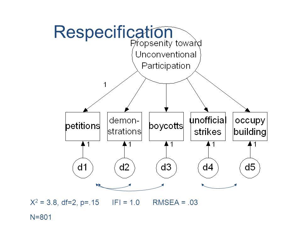 Respecification Χ 2 = 3.8, df=2, p=.15 IFI = 1.0 RMSEA =.03 N=801