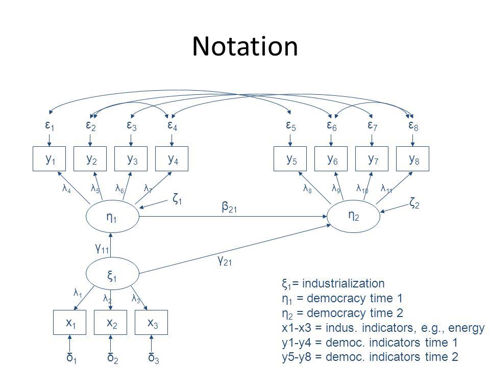 Notation ε1ε1 y1y1 ε2ε2 y2y2 ε3ε3 y3y3 ε4ε4 y4y4 ε5ε5 y5y5 ε6ε6 y6y6 ε7ε7 y7y7 ε8ε8 y8y8 δ1δ1 x1x1 δ2δ2 x2x2 δ3δ3 x3x3 η1η1 ξ1ξ1 η2η2 ζ1ζ1 ζ2ζ2 β 21 γ 21 γ 11 λ1λ1 λ2λ2 λ3λ3 λ4λ4 λ5λ5 λ6λ6 λ7λ7 λ8λ8 λ9λ9 λ 10 λ 11 ξ 1 = industrialization η 1 = democracy time 1 η 2 = democracy time 2 x1-x3 = indus.