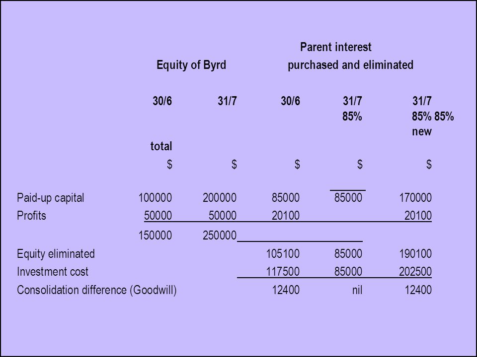 Parent interest Equity of Byrd purchased and eliminated 30/631/7 30/6 31/731/7 85%85%85% new total $ $ $ $ $ Paid-up capital1000002000008500085000170000 Profits50000500002010020100 150000250000 Equity eliminated10510085000190100 Investment cost11750085000202500 Consolidation difference (Goodwill)12400nil 12400