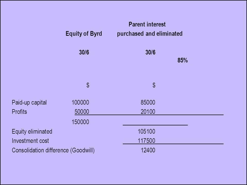 Parent interest Equity of Byrd purchased and eliminated 30/6 30/6 85% $ Paid-up capital10000085000 Profits5000020100 150000 Equity eliminated105100 Investment cost117500 Consolidation difference (Goodwill)12400