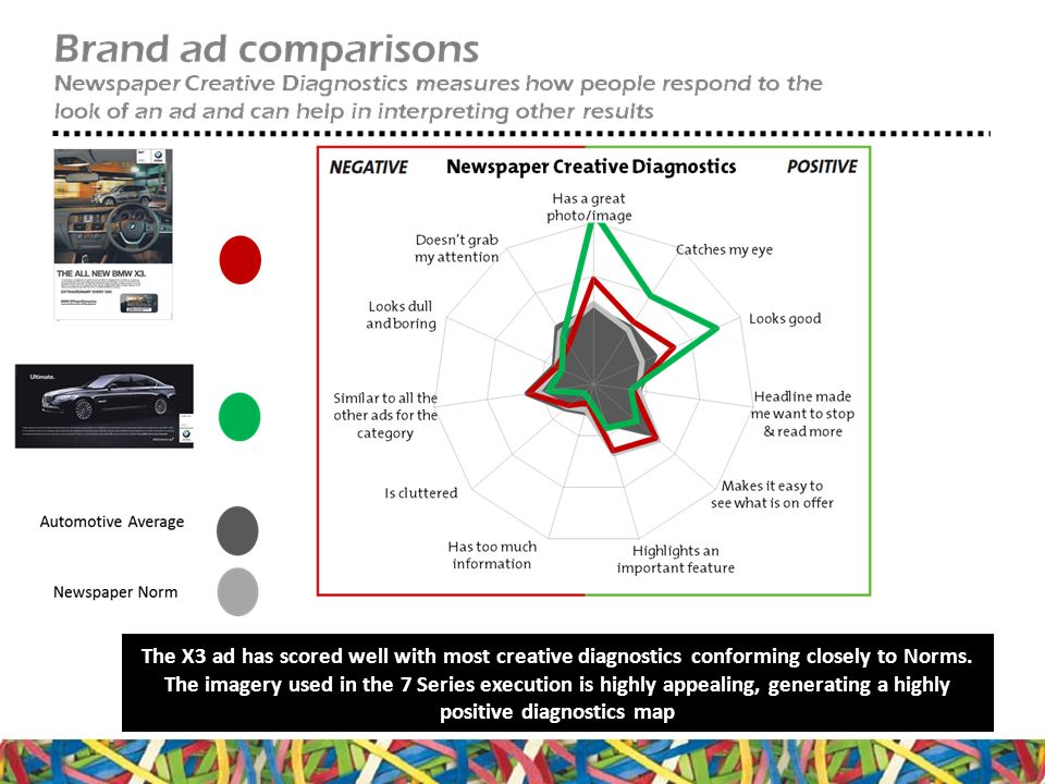 The X3 ad has scored well with most creative diagnostics conforming closely to Norms.
