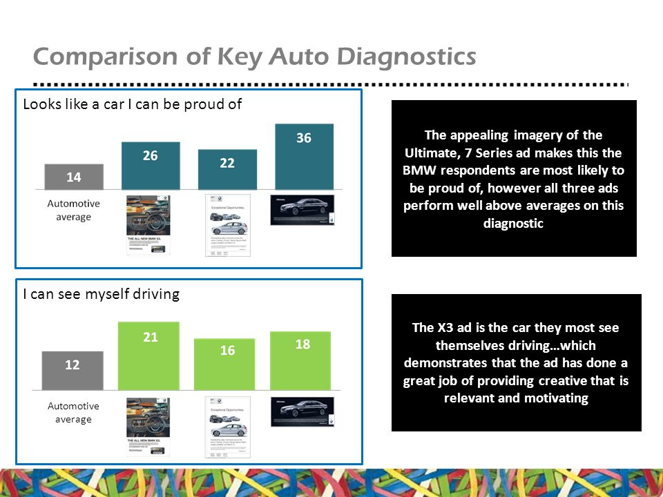 Comparison of Key Auto Diagnostics Looks like a car I can be proud of I can see myself driving The appealing imagery of the Ultimate, 7 Series ad makes this the BMW respondents are most likely to be proud of, however all three ads perform well above averages on this diagnostic The X3 ad is the car they most see themselves driving…which demonstrates that the ad has done a great job of providing creative that is relevant and motivating Automotive average