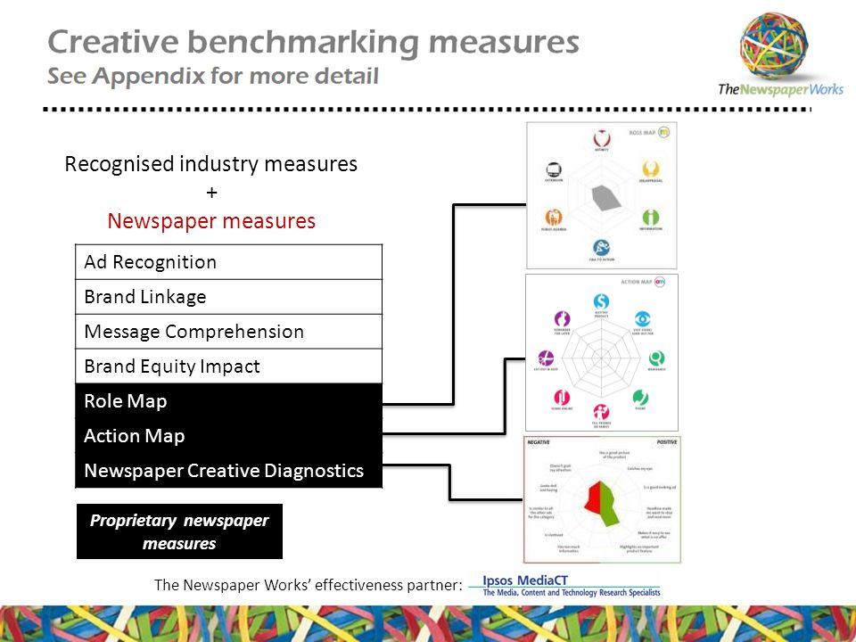 Recognised industry measures + Newspaper measures Proprietary newspaper measures The Newspaper Works' effectiveness partner: Ad Recognition Brand Linkage Message Comprehension Brand Equity Impact Role Map Action Map Newspaper Creative Diagnostics