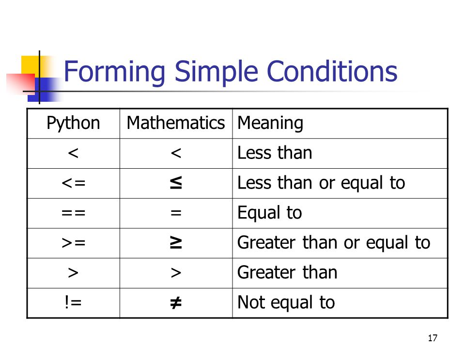 17 Forming Simple Conditions PythonMathematicsMeaning <<Less than <=≤Less than or equal to ===Equal to >=≥Greater than or equal to >>Greater than !=≠Not equal to