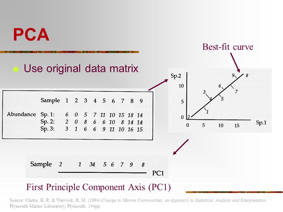 PCA Use original data matrix First Principle Component Axis (PC1) Best-fit curve Source: Clarke, K. R. & Warwick, R. M. (1994) Change in Marine Commun