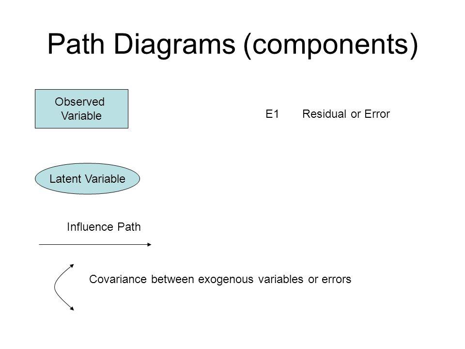 Path Diagram for Multiple Regression y = a0 + a1*x1 +a2*x2 + a3*x3 + a4*x4 + e1 X4 X1 X3 X2 Y E1