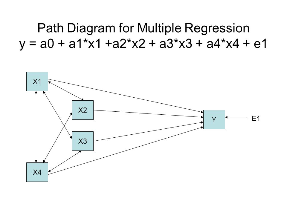 Regression All variables are manifest One error term All covariances allowed among independent variables