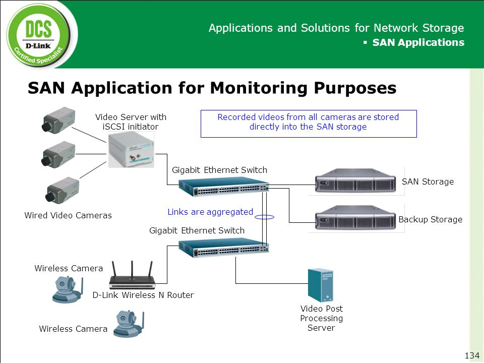 SAN Application for Monitoring Purposes  SAN Applications Applications and Solutions for Network Storage 134 Links are aggregated Gigabit Ethernet Sw