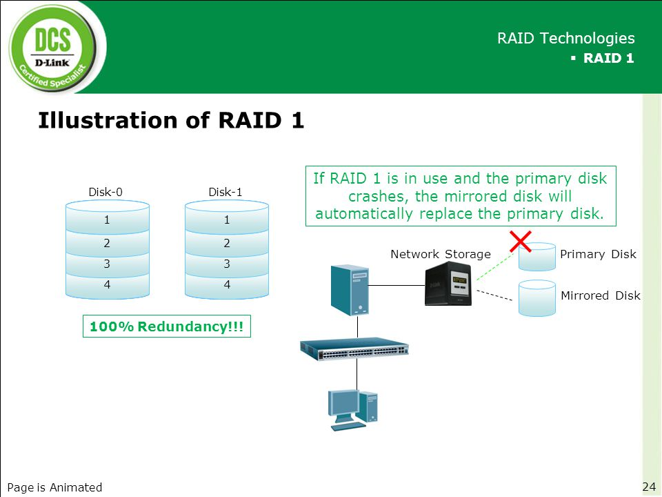 Illustration of RAID 1  RAID 1 RAID Technologies 24 4 3 2 1 Disk-0 4 3 2 1 Disk-1 100% Redundancy!!! Network Storage ✕ If RAID 1 is in use and the pr