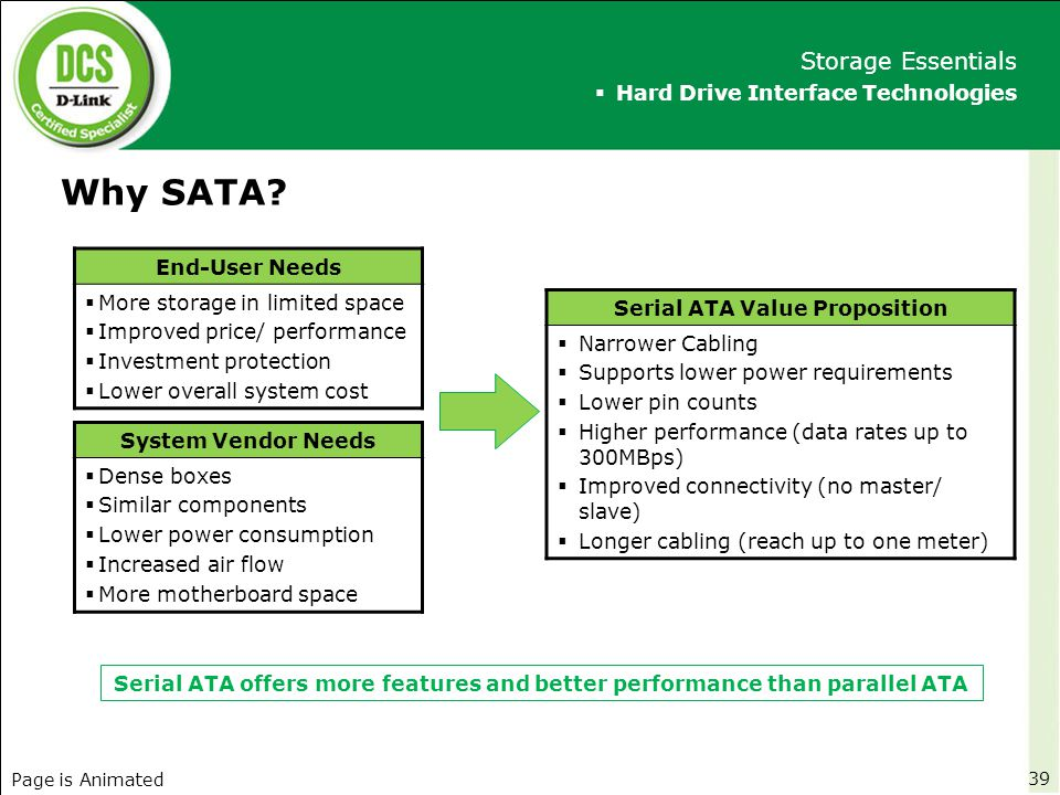 Why SATA?  Hard Drive Interface Technologies Storage Essentials 39 End-User Needs  More storage in limited space  Improved price/ performance  Inv
