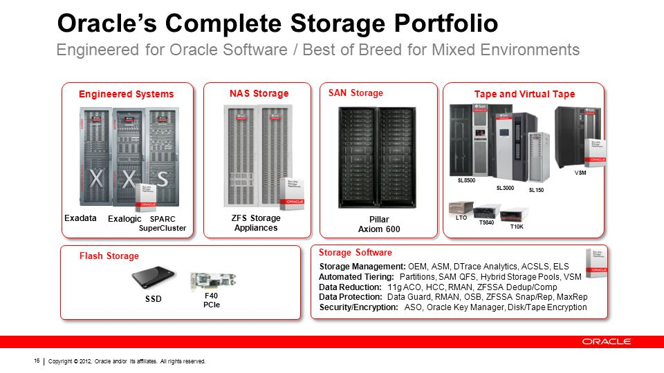 Copyright © 2012, Oracle and/or its affiliates. All rights reserved. 16 Oracle's Complete Storage Portfolio Engineered for Oracle Software / Best of B