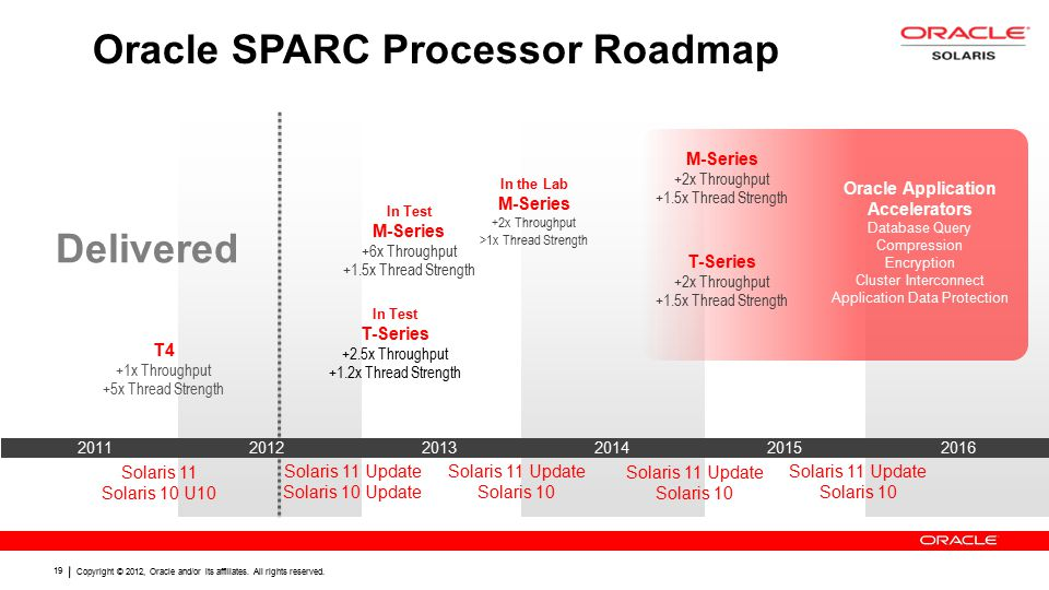 Copyright © 2012, Oracle and/or its affiliates. All rights reserved. 19 Oracle SPARC Processor Roadmap Solaris 11 Update Solaris 10 Solaris 11 Update