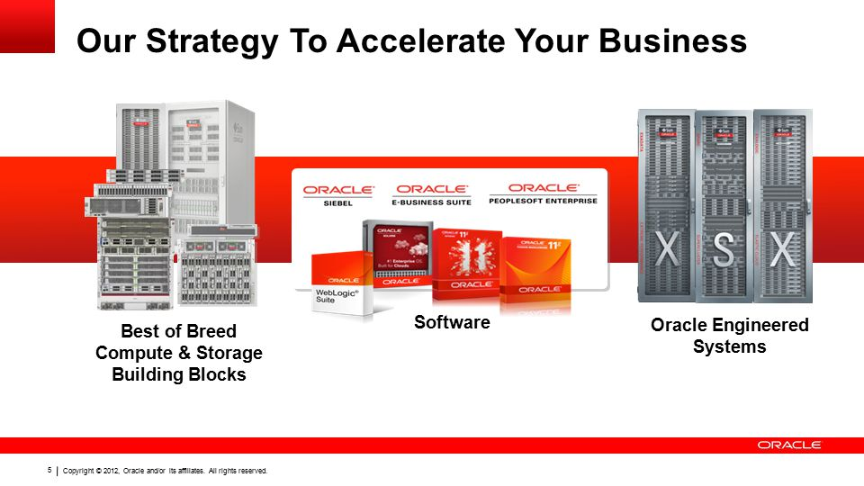 Copyright © 2012, Oracle and/or its affiliates. All rights reserved. 5 Oracle Engineered Systems Software Our Strategy To Accelerate Your Business Bes
