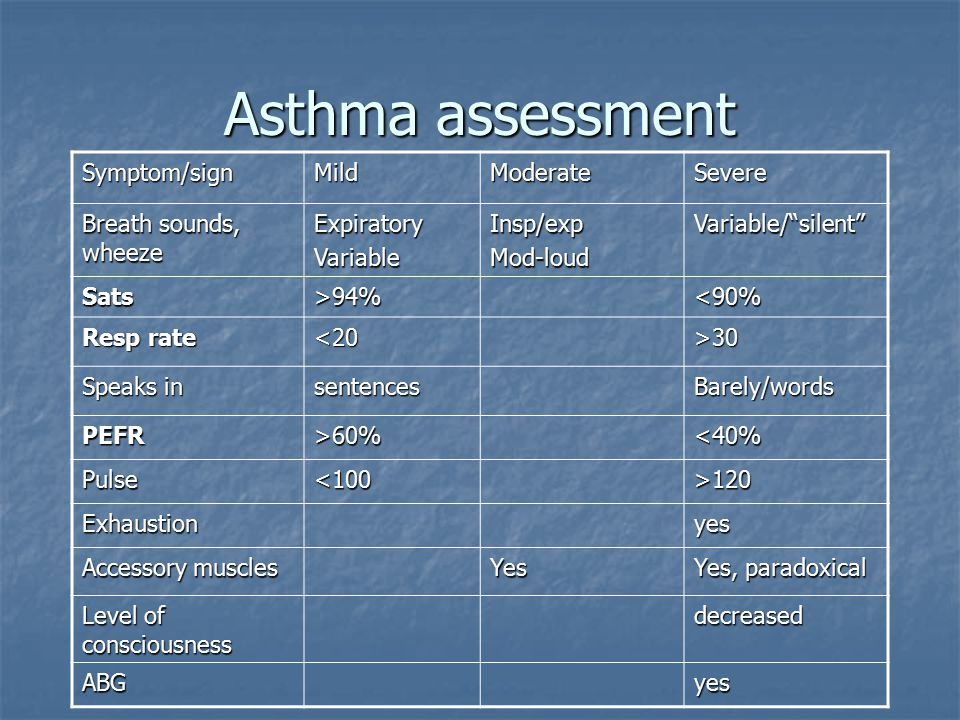 Asthma assessment Symptom/signMildModerateSevere Breath sounds, wheeze ExpiratoryVariableInsp/expMod-loudVariable/ silent Sats>94%<90% Resp rate <20>30 Speaks in sentencesBarely/words PEFR>60%<40% Pulse<100>120 Exhaustionyes Accessory muscles Yes Yes, paradoxical Level of consciousness decreased ABGyes