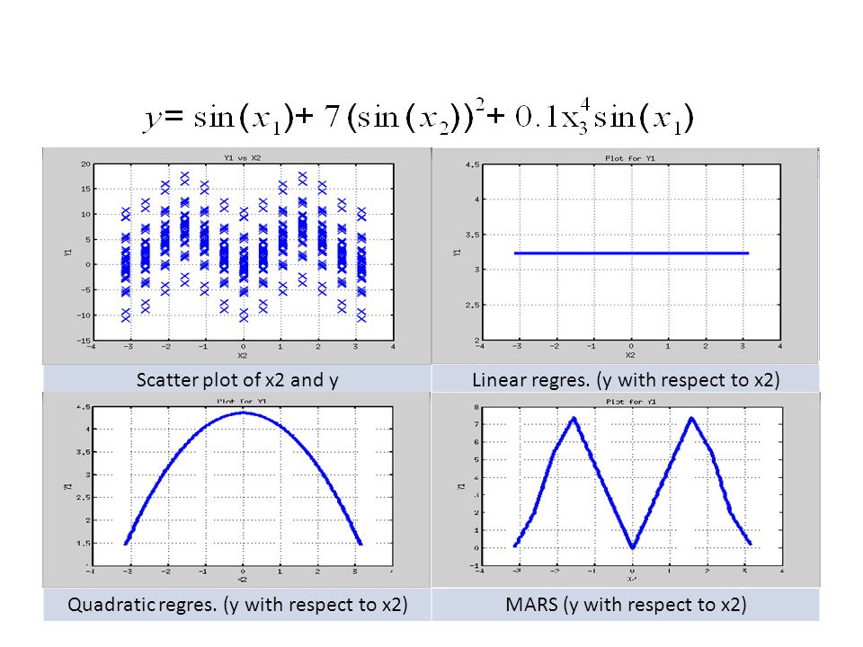 Scatter plot of x3 and yLinear regres.(y with respect to x3) Quadratic regres.