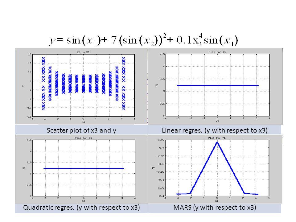 Sensitivity Analysis MARS screening rankings : * Rank 1 : Input = 1 (score = 100.0) * Rank 2 : Input = 3 (score = 0.0) * Rank 3 : Input = 2 (score = 0.0) MOAT Analysis (ordered): Input 1 (mu*, sigma, dof) = 1.1011e-04 6.9425e-05 17 Input 3 (mu*, sigma, dof) = 0.0000e+00 0.0000e+00 -1 Input 2 (mu*, sigma, dof) = 0.0000e+00 0.0000e+00 -1 delta_test: perform Delta test: Order of importance (based on 20 best configurations): (D)Rank 1 : input 1 (score = 80 ) (D)Rank 2 : input 3 (score = 48 ) (D)Rank 3 : input 2 (score = 38 )